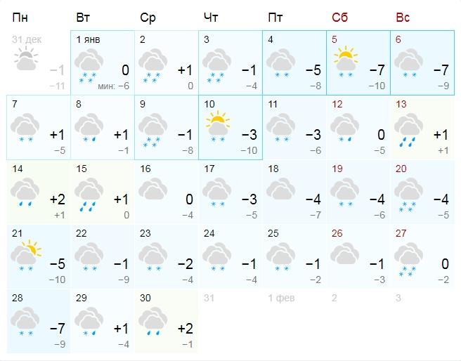 Прогноз погоды | Год 2019
