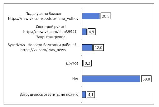 Интернет-сайты Волховского района. Рейтинг