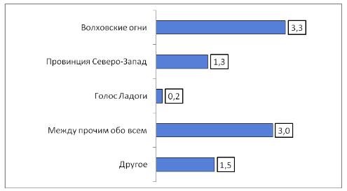 Рейтинг сайтов газет Волховского района