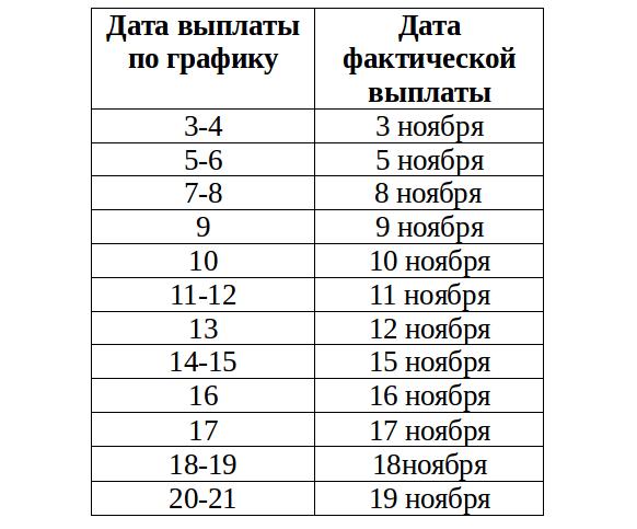 Минимальная пенсия в московской области на 2017 год