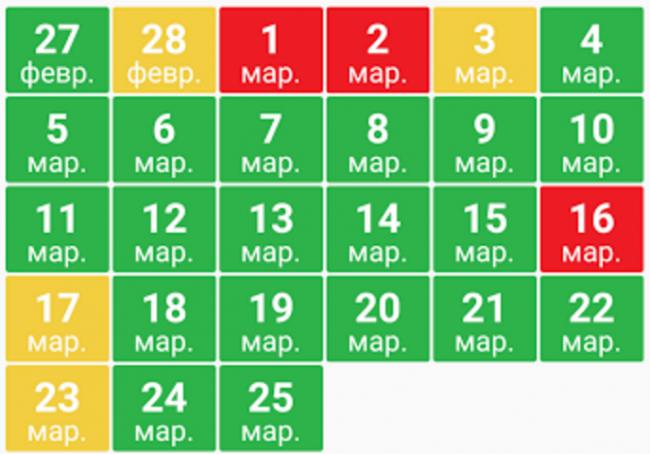 Календарь магнитных бурь 2017