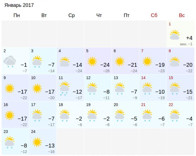 Погода в айпаре алакольского района